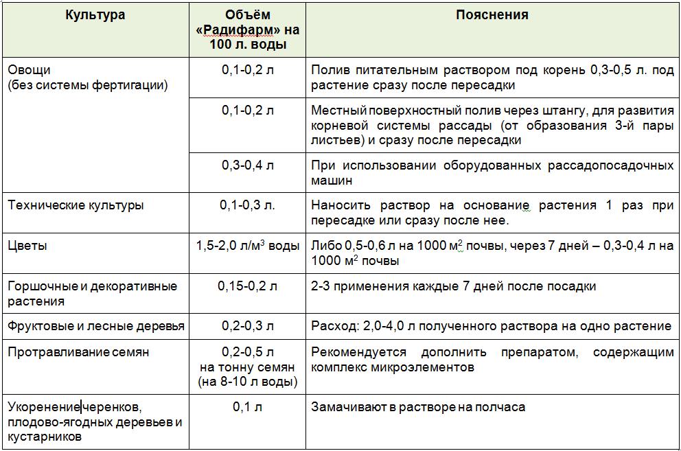 таблица концентрации препарата