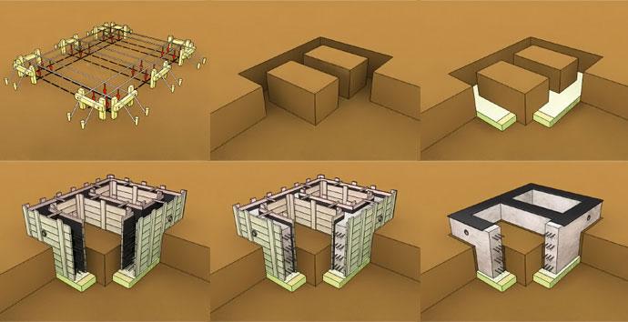 6 этапов создания фундамента